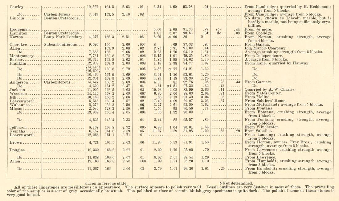 Fort Scott (KS) United States  city images : Mineral Resources of the United States, 1894